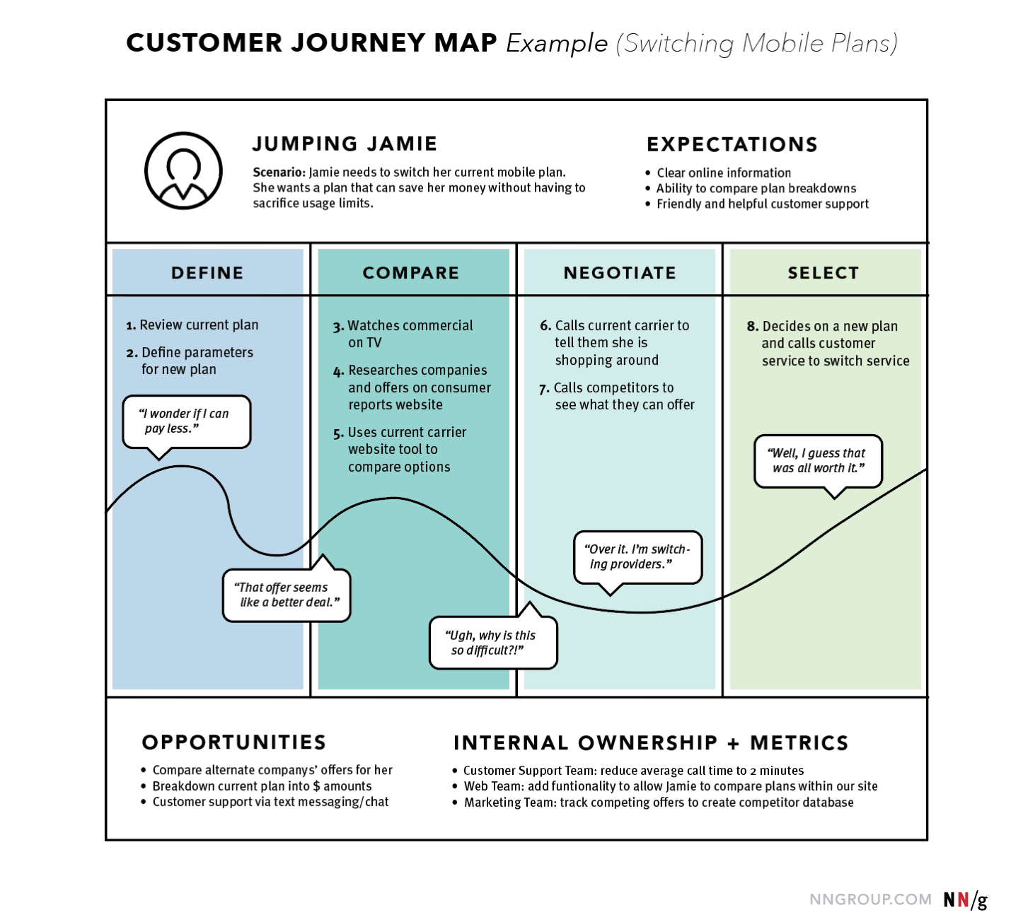 user research map