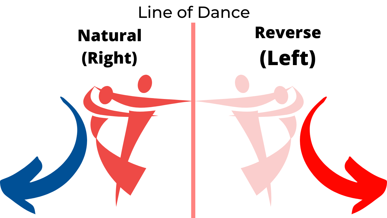 Ballroom Dance Mechanics- Natural and Reverse Turns