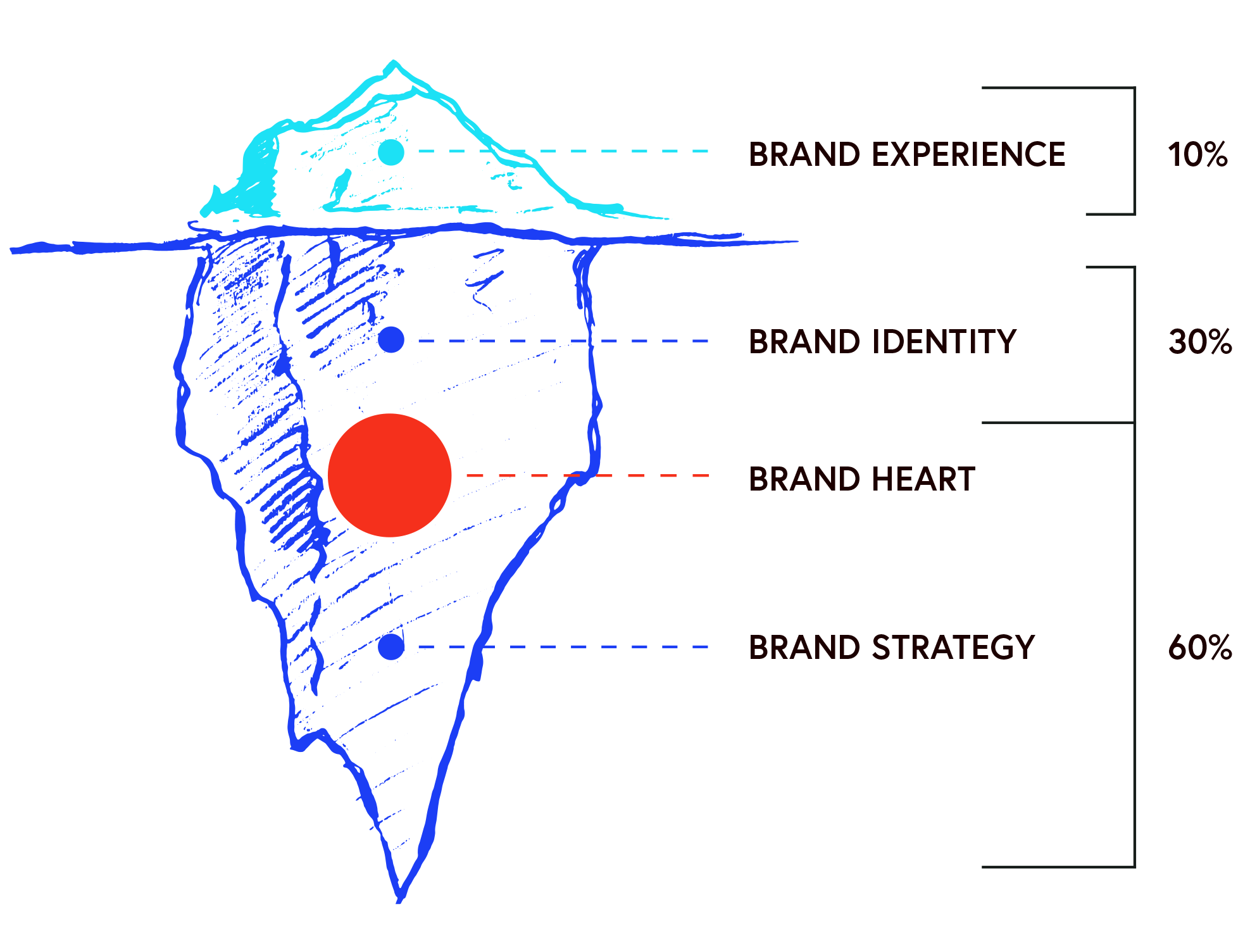 An iceberg illustration.