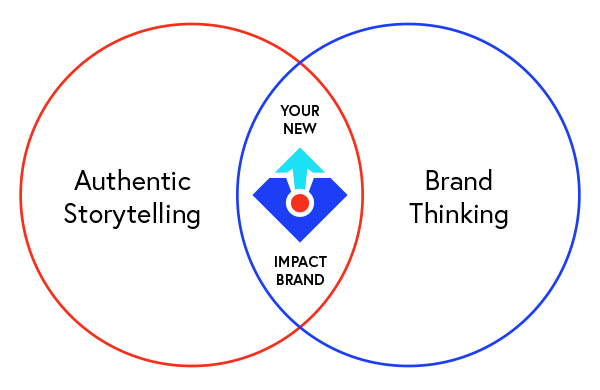 Venn diagram showing an overlap of authentic storytelling and brand thinking for Polarized Branding