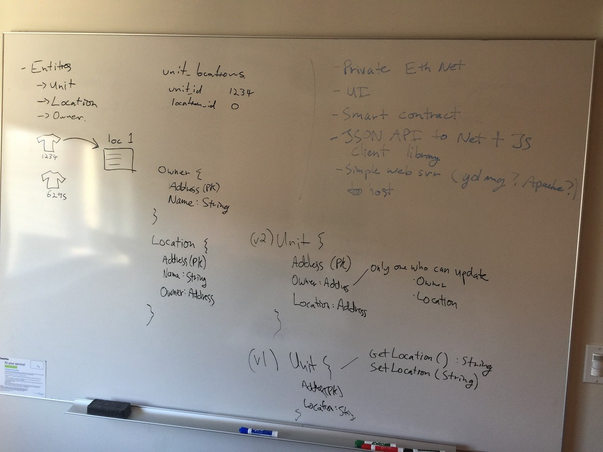 Every good hackathon starts with a whiteboarding session