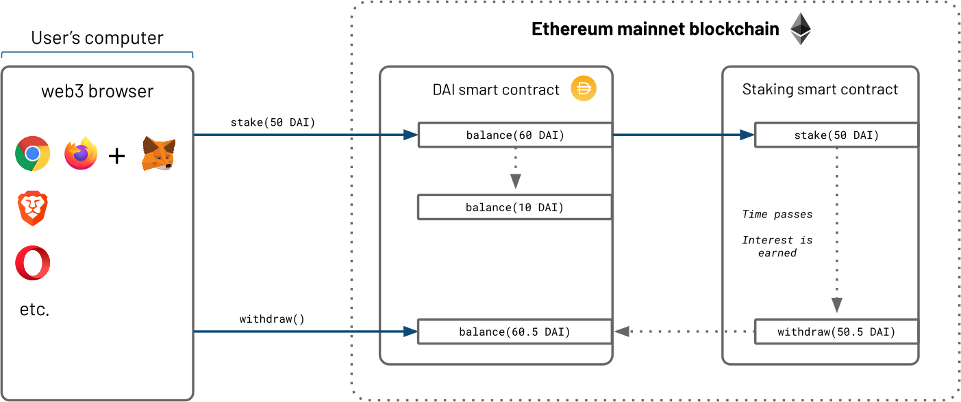 Simple illustration of the staking process