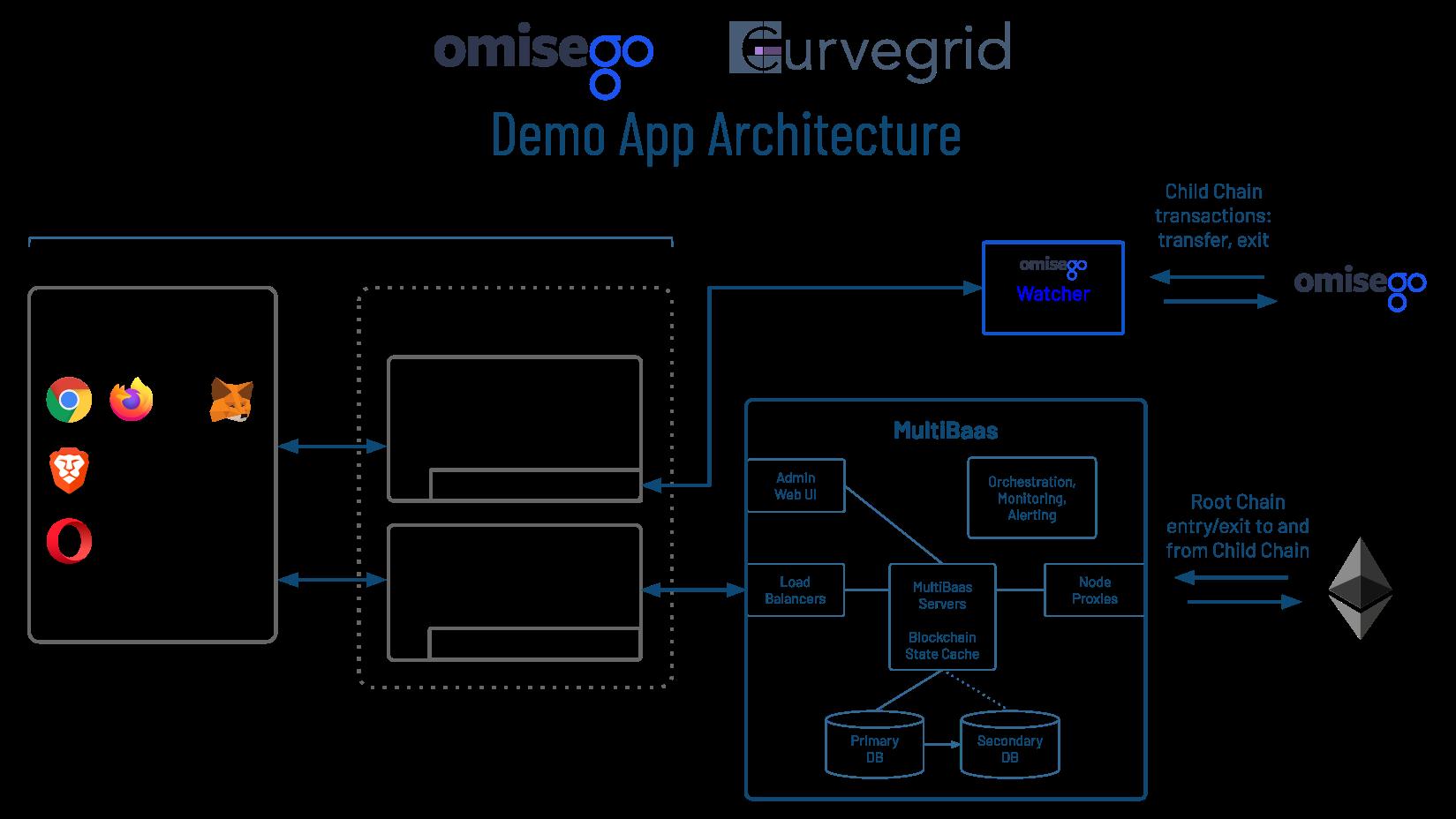 OmiseGO MultiBaas demo app architecture