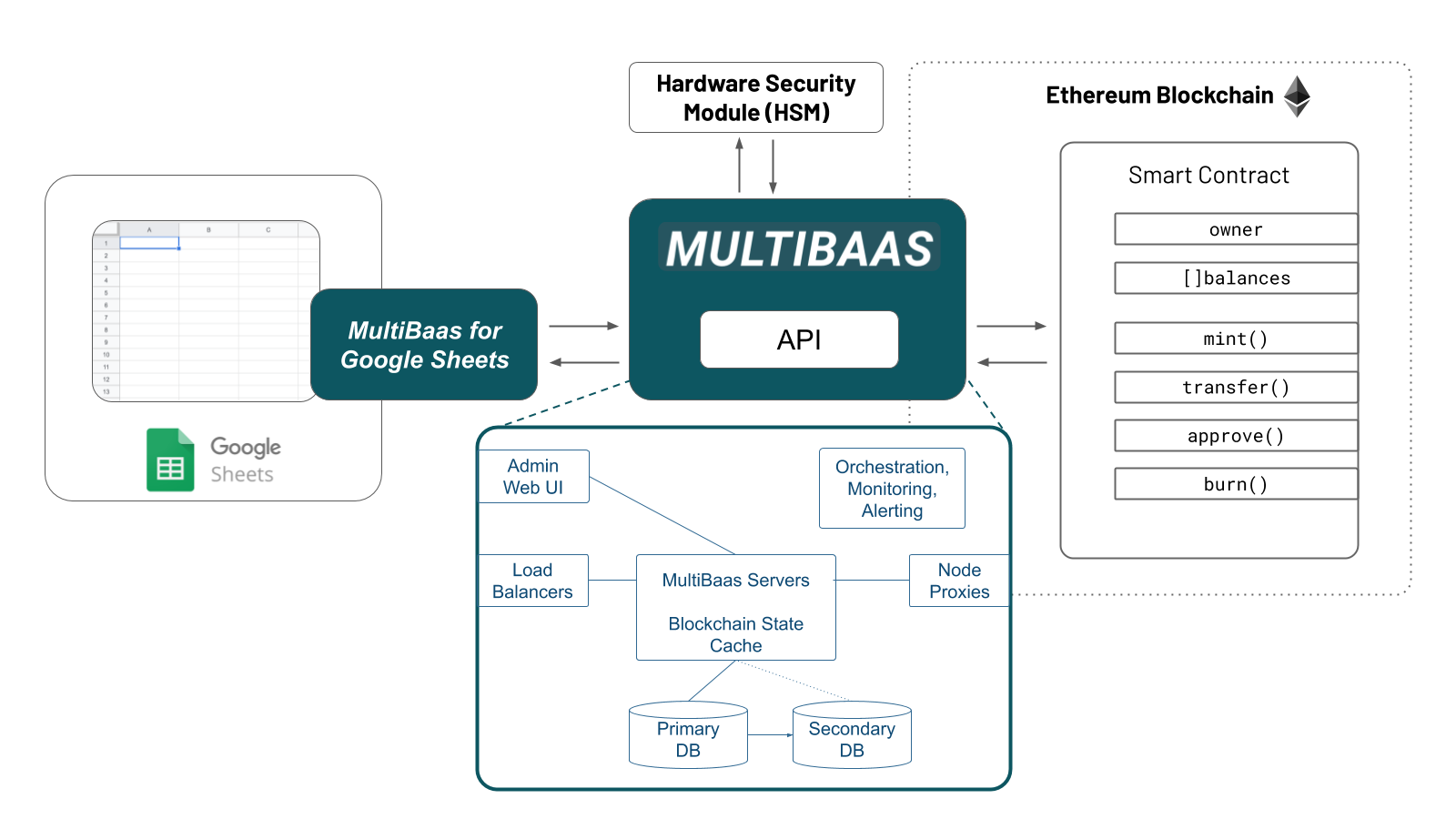 MultiBaas for Google Sheets