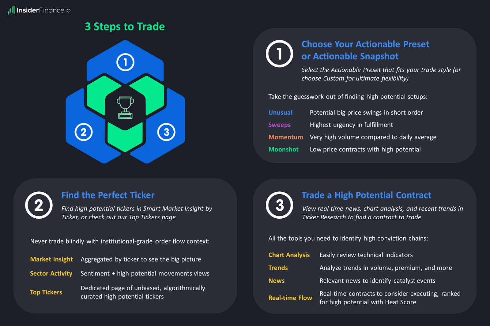 3 Steps to Trade