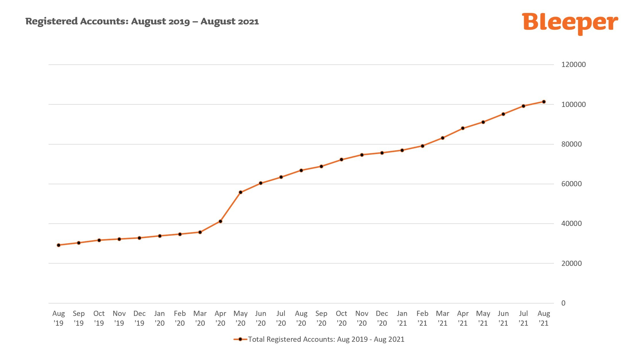 Graph showing growth in Bleeper registered accounts from August 2019 to August 2021.