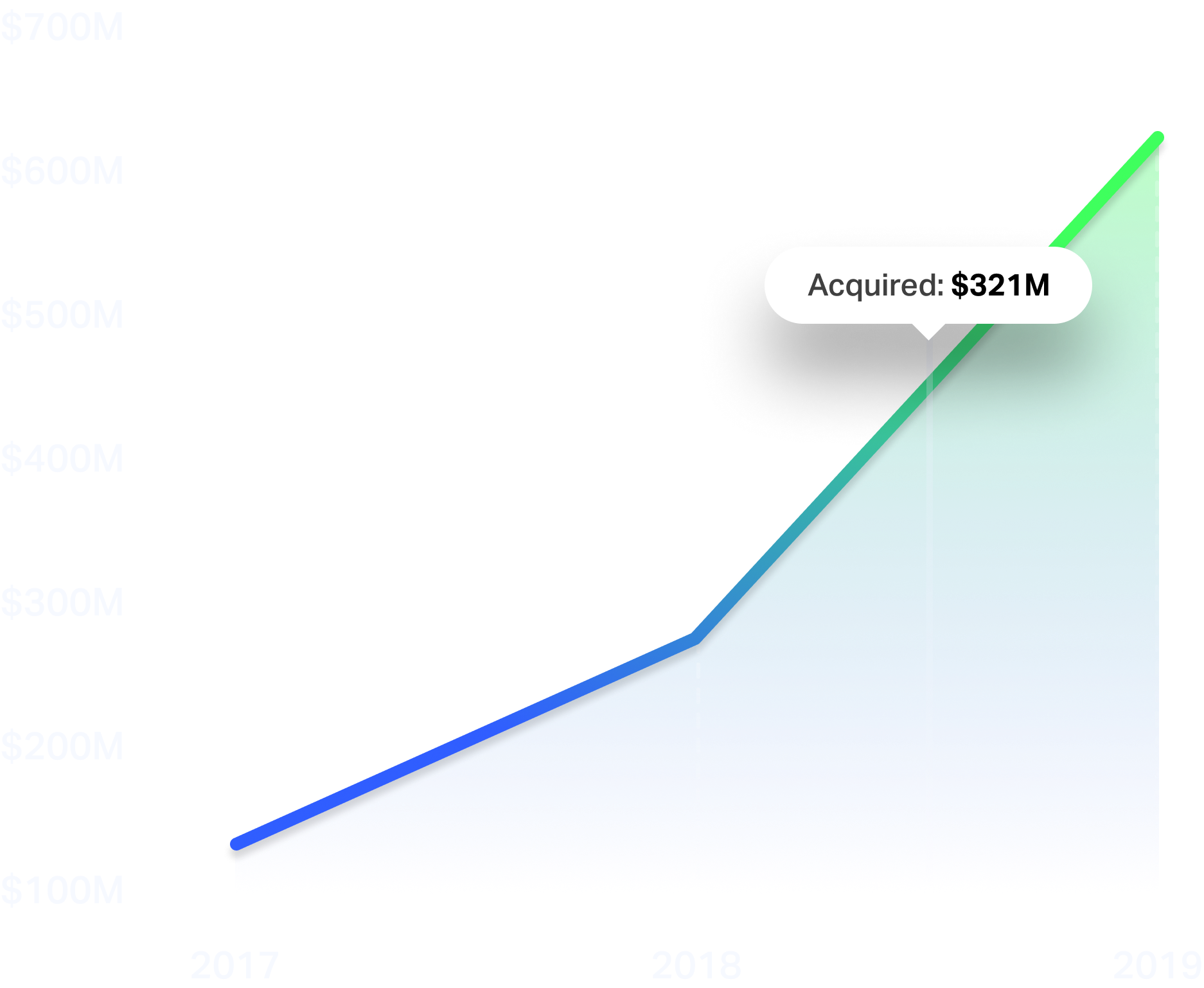 venue growth from 2017 to 2019