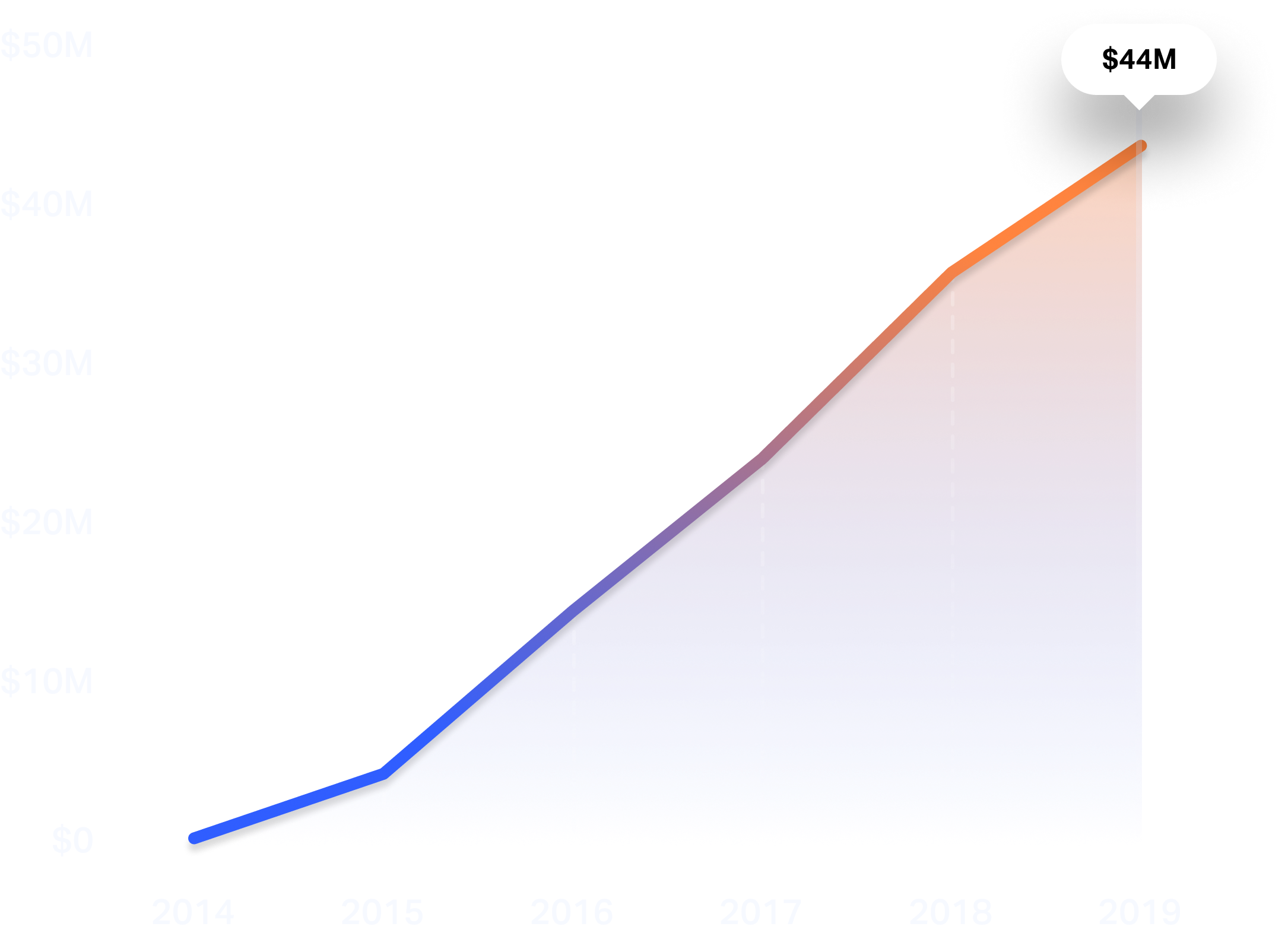 Graph showing Merchology's revenue growth from 2014 to 2019