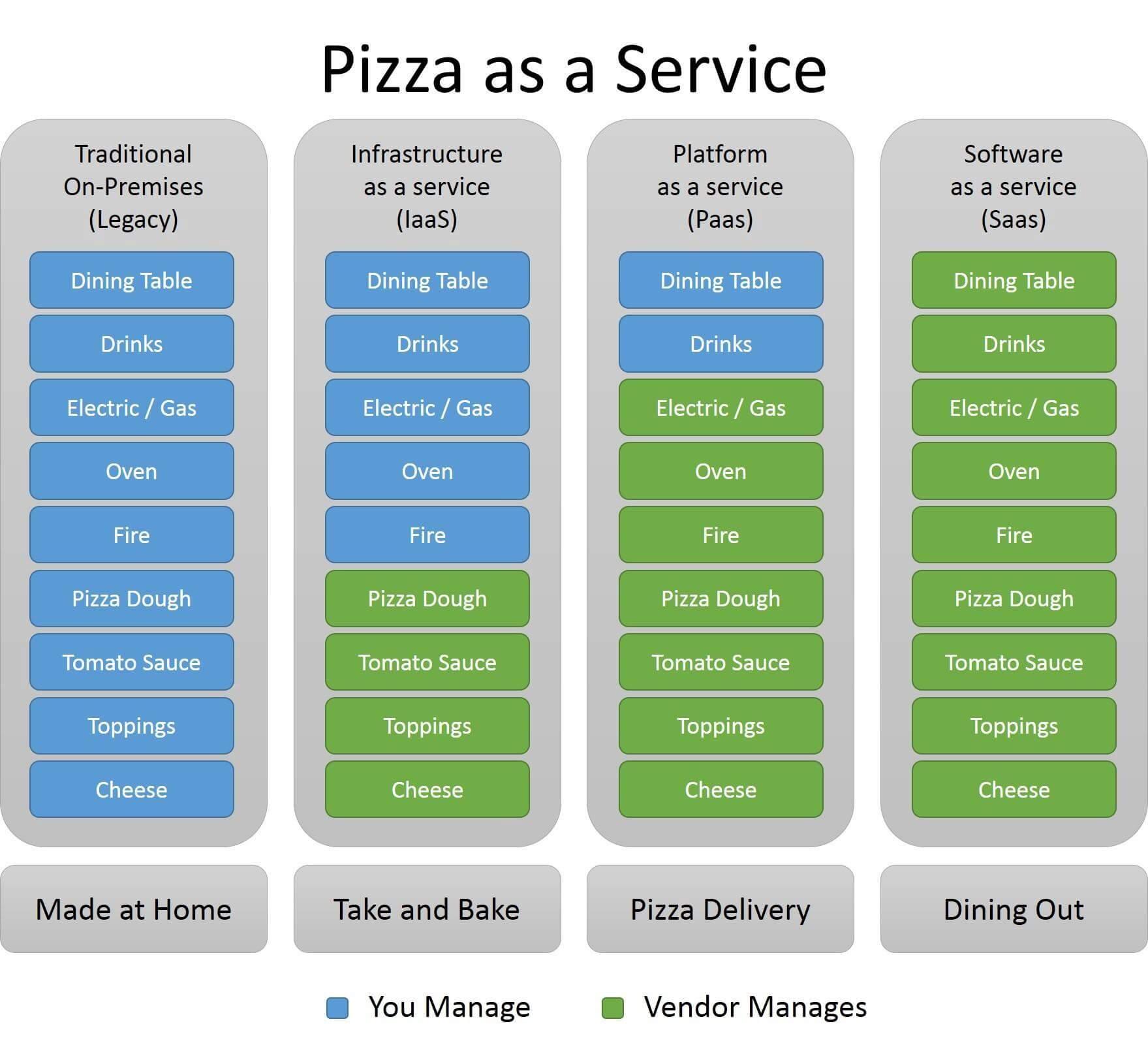 各サービスをピザで想定し説明されている