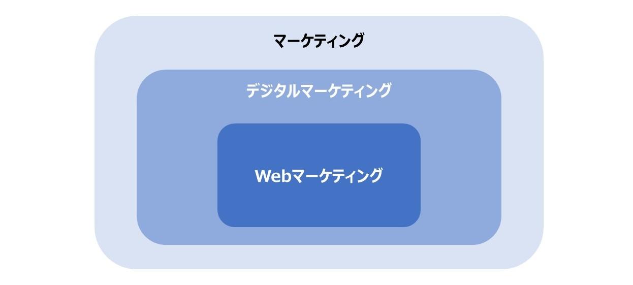 デジタルマーケティング vs ウェブマーケティング