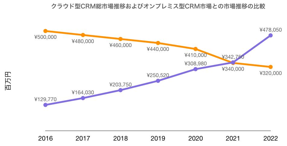 クラウド型CRM総市場推移およびオンプレミス型CRM市場との市場推移の比較