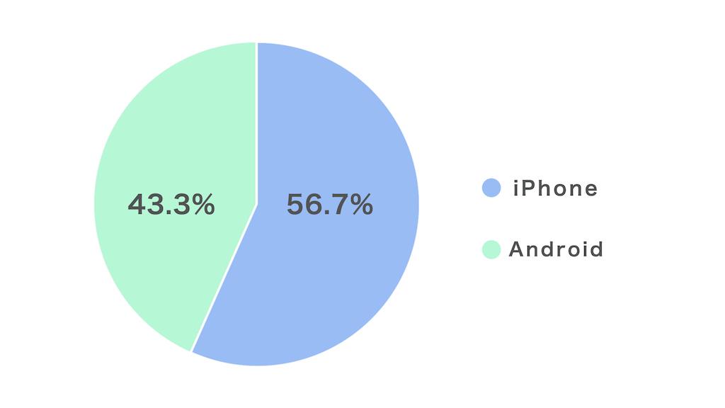data-iPhone
