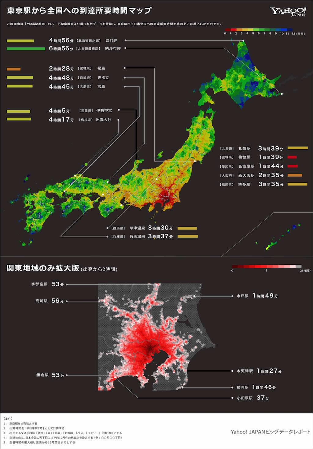 東京へのアクセス比較