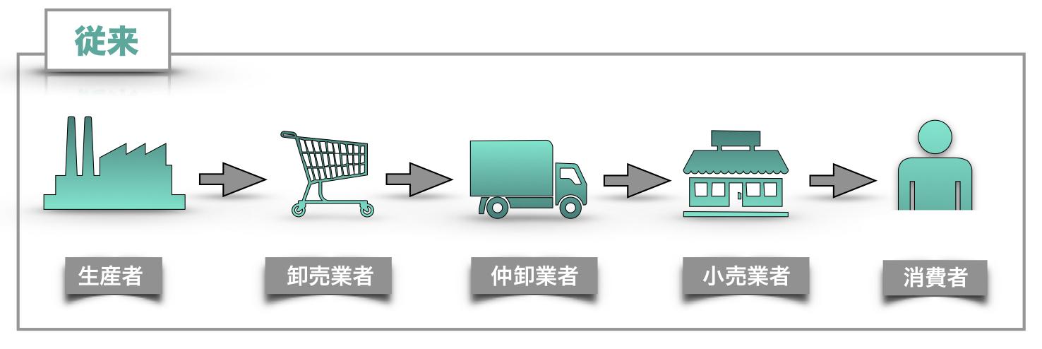 従来の商品の流れ