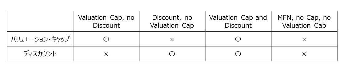 MFN (Most Favored Nation), no Cap, no Valuation Discount:最恵国待遇方式