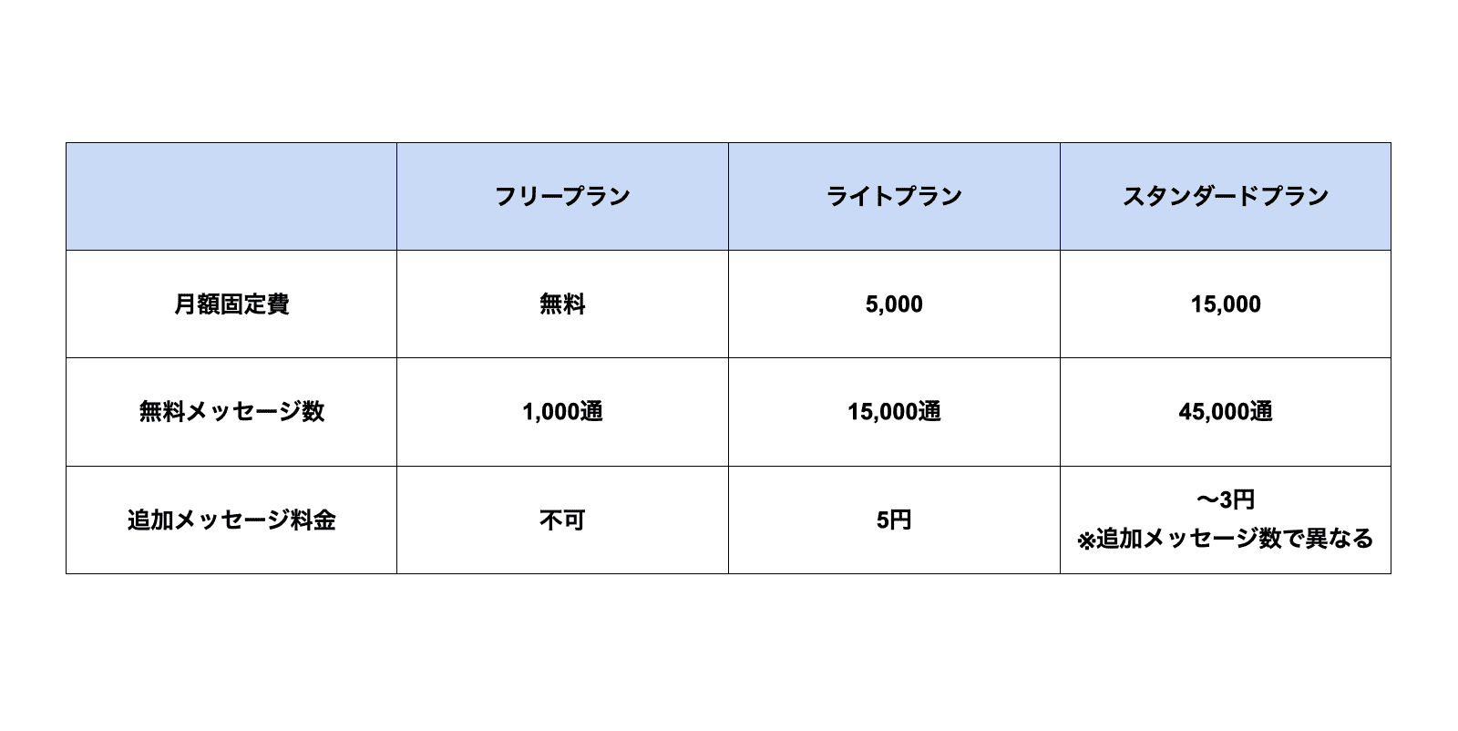 LINE公式アカウントの費用