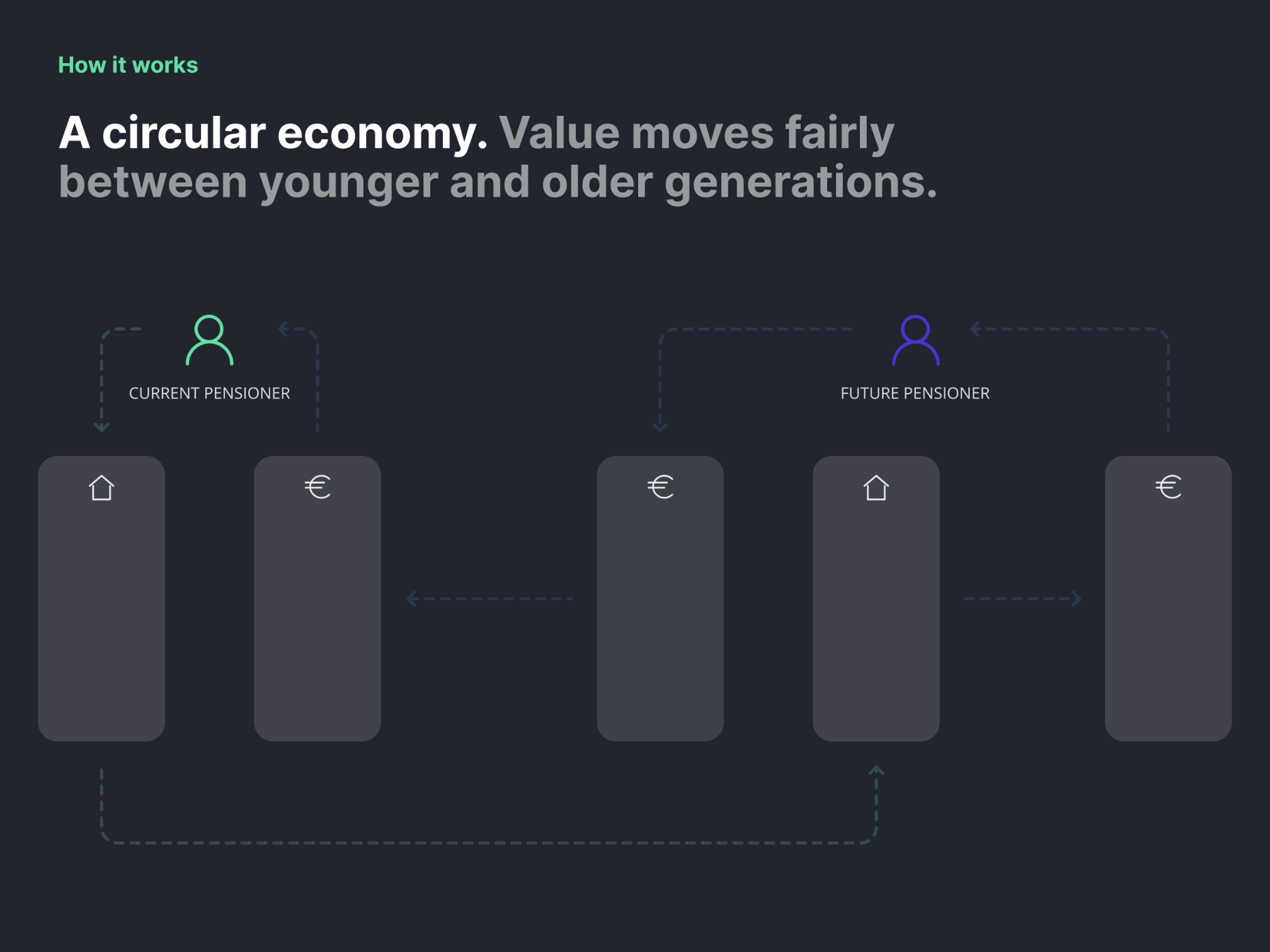 Circular economy animation. How it works