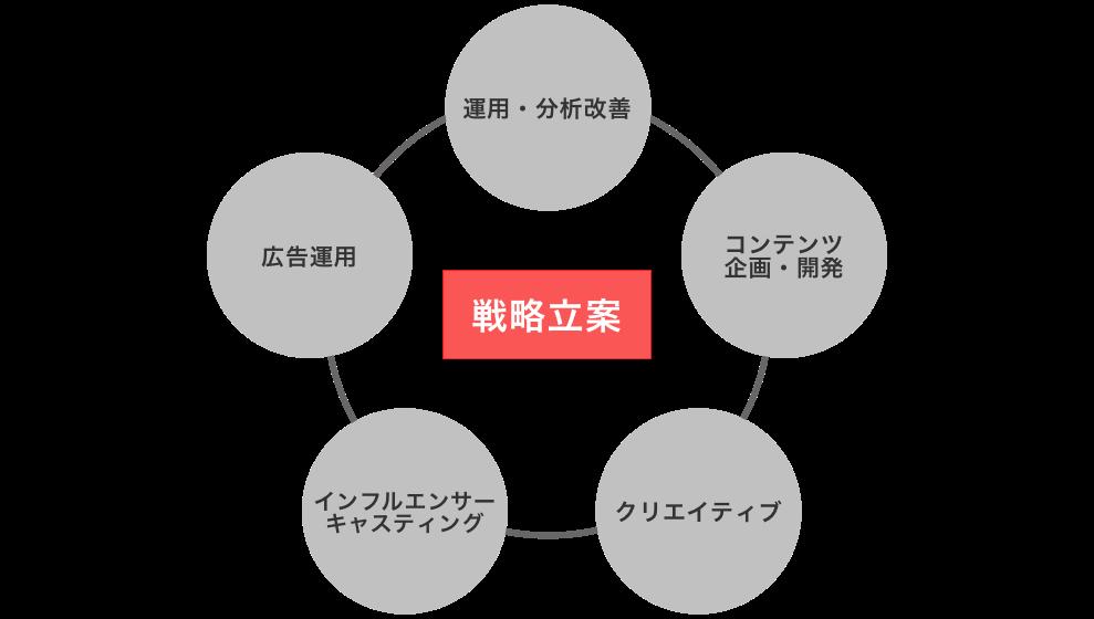 3ミニッツは戦略立案から分析改善まで一気通貫でご支援