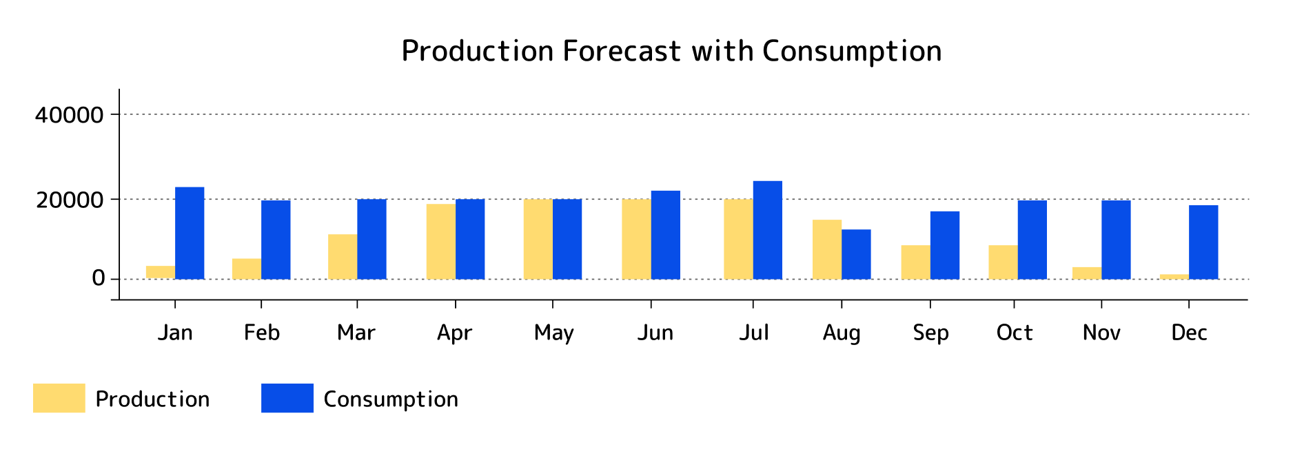Solar park electricity production and consumption forecast