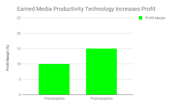_Earned Media Productivity Technology Increases Profit.png
