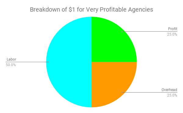 Breakdown of $1 for Very Profitable Agencies (1).png
