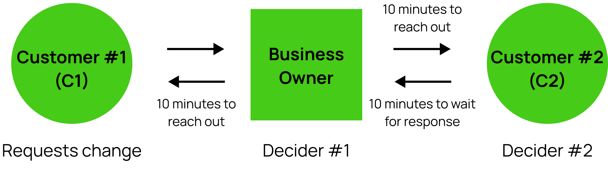 Competitor's system flows