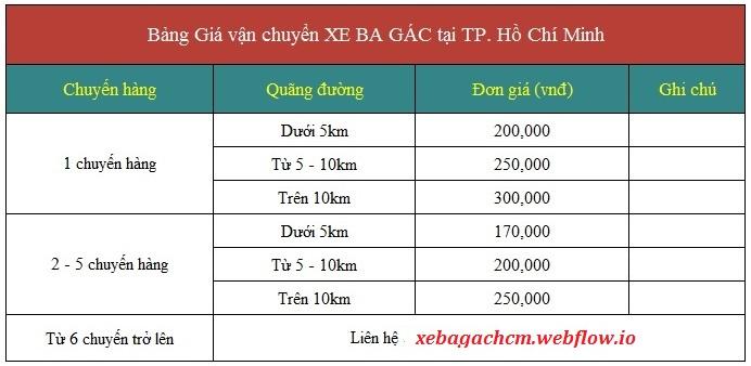 Bảng giá vận chuyển xe ba gác chở hàng thuê tại TPHCM