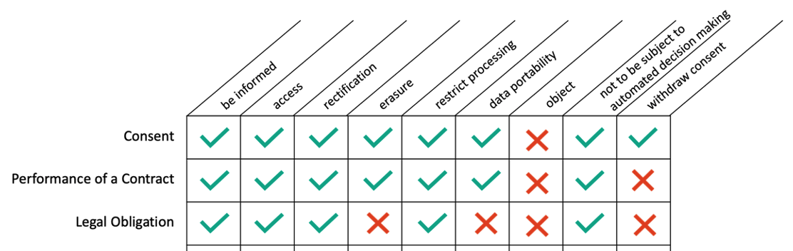 Data subject rights grid