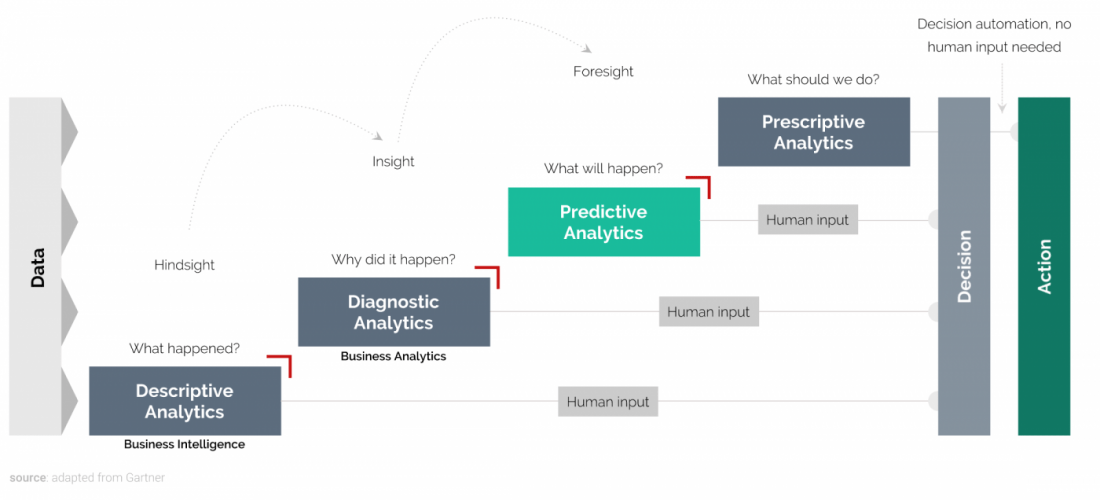 Chart showing the analytics maturity model