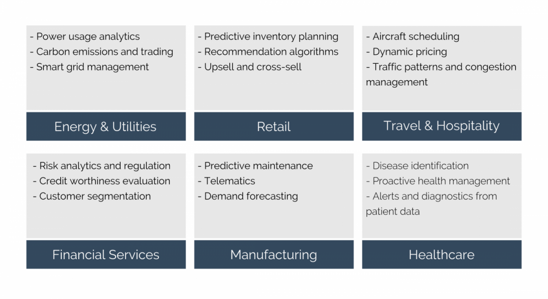 Use of predictive analytics across different industries