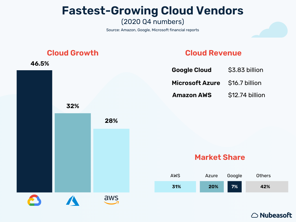 Chart showing the fastest-growing cloud vendors in 2020