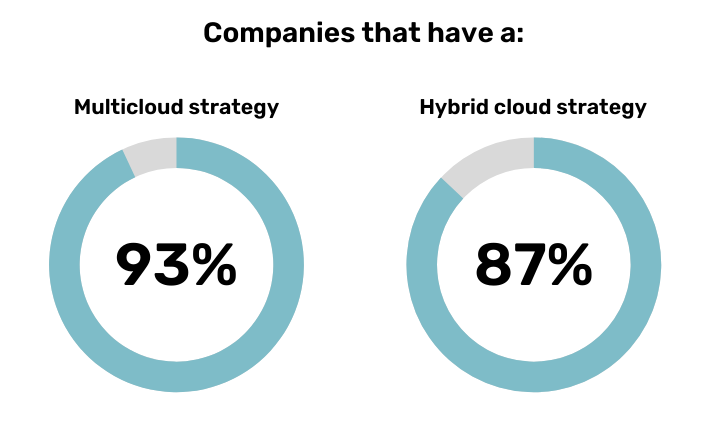 Percentage of companies that have a multicloud and a hybrid cloud strategy