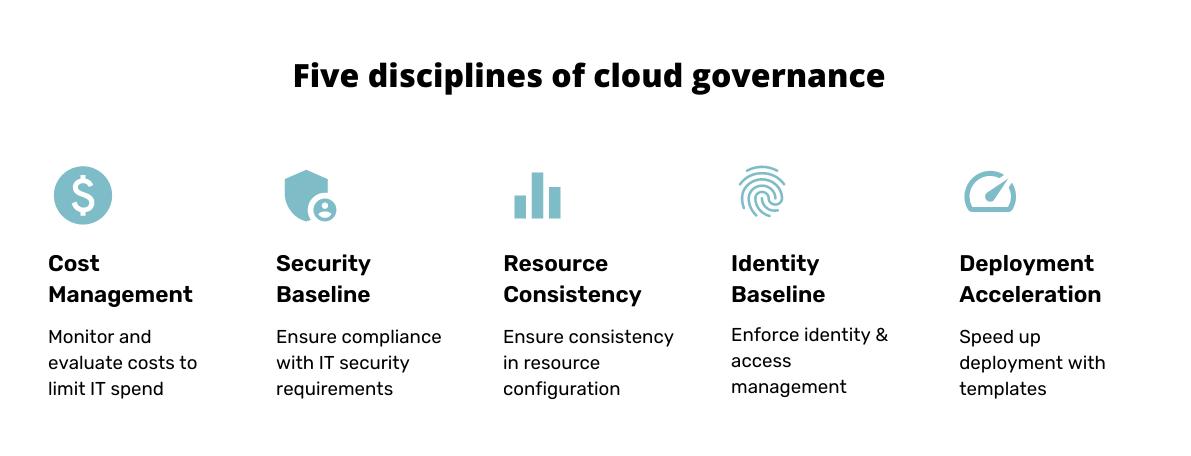 Five disciplines of cloud governance