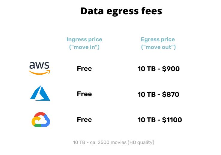 Cloud data egress fees