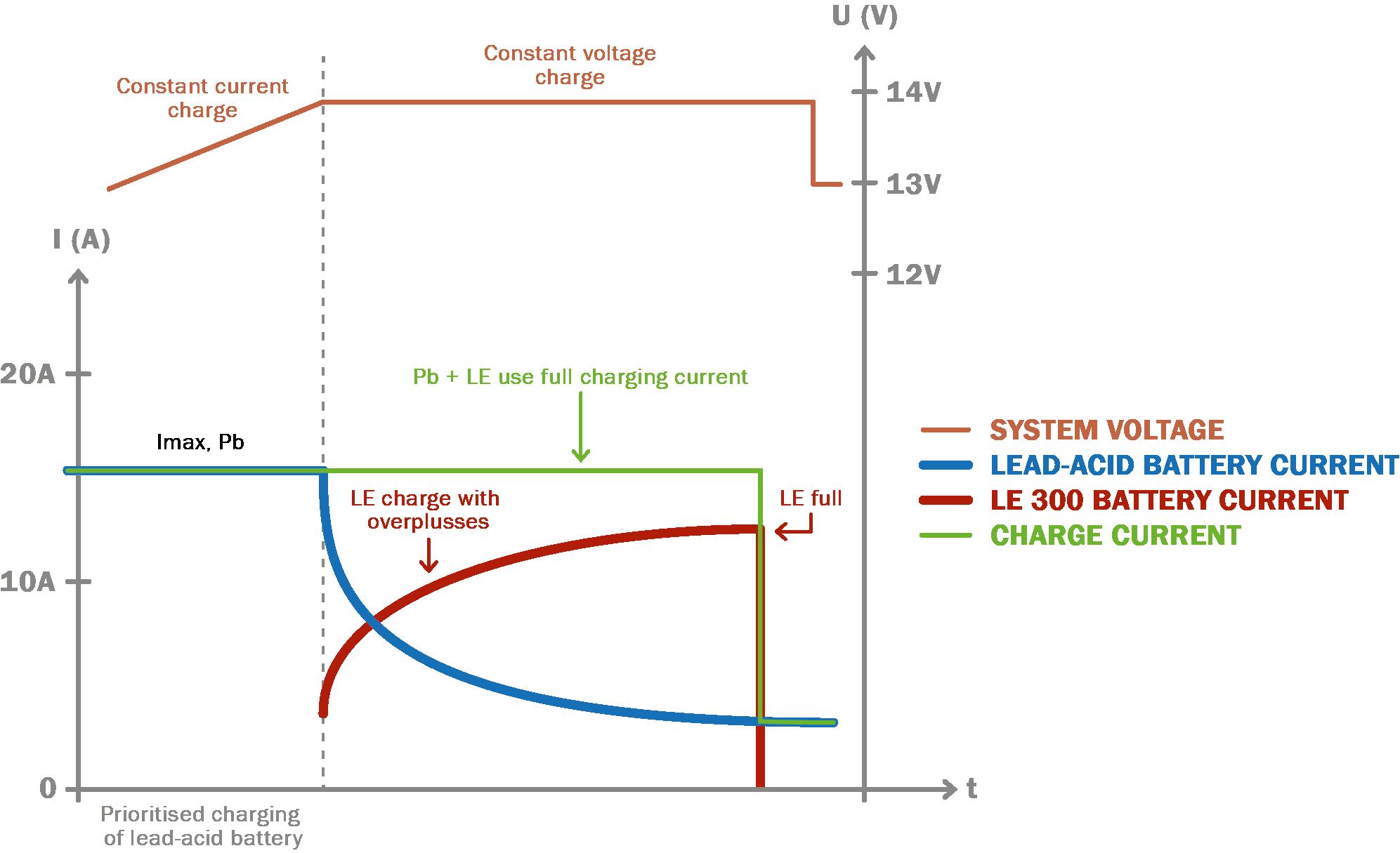 Ladeprozess LE300 und Bleibatterie