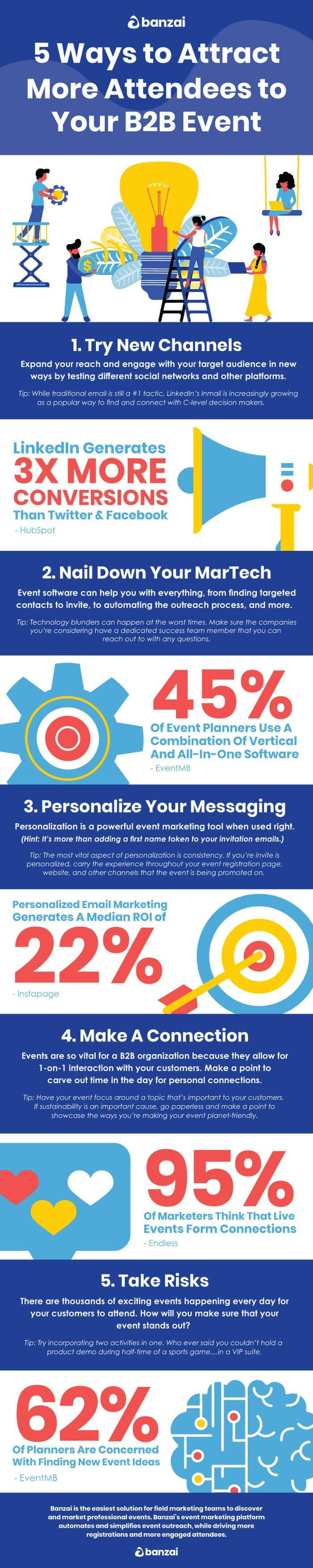 Infographic about attracting event attendees