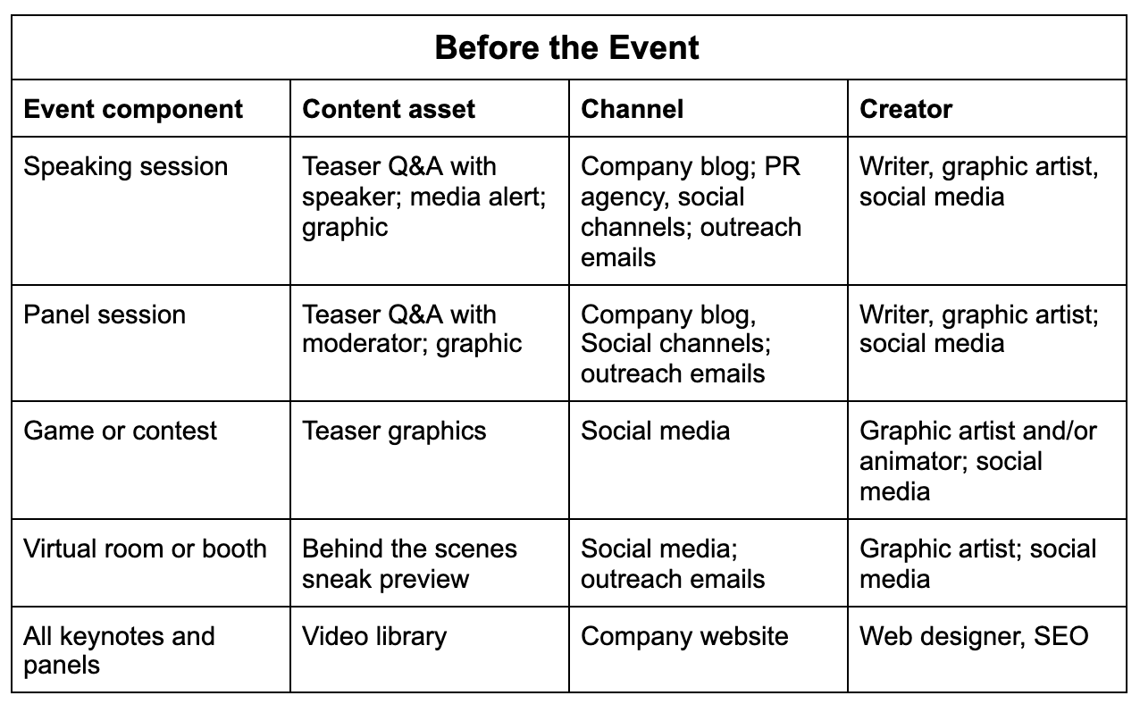 table with before your event prep