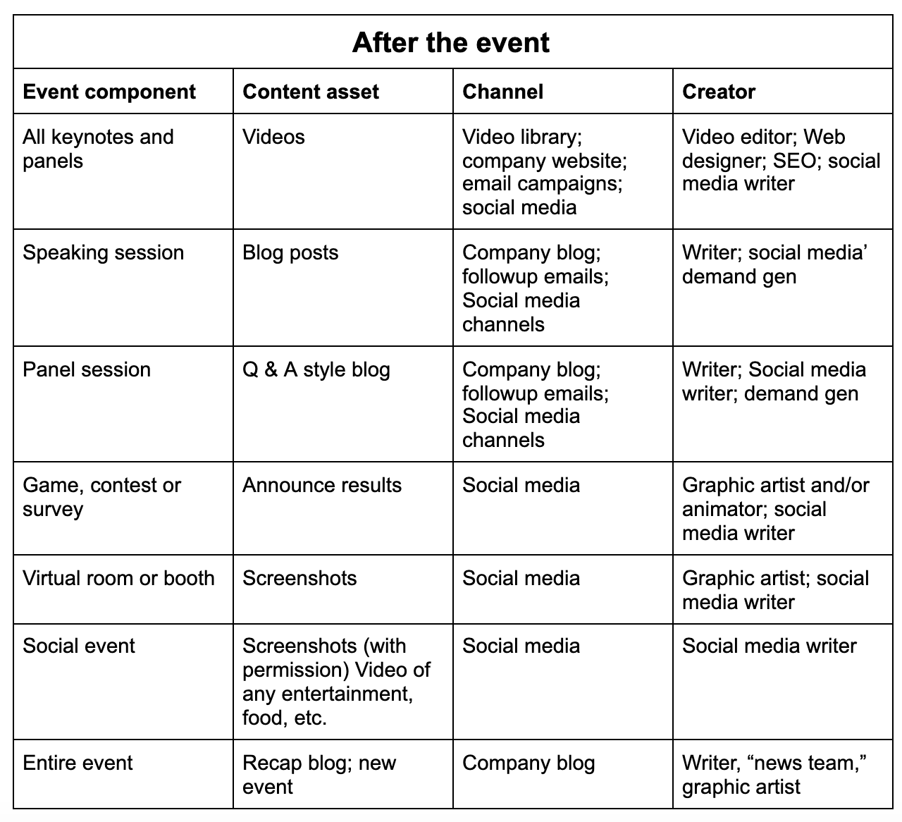 table with tips on how to repurpose event content after your event.