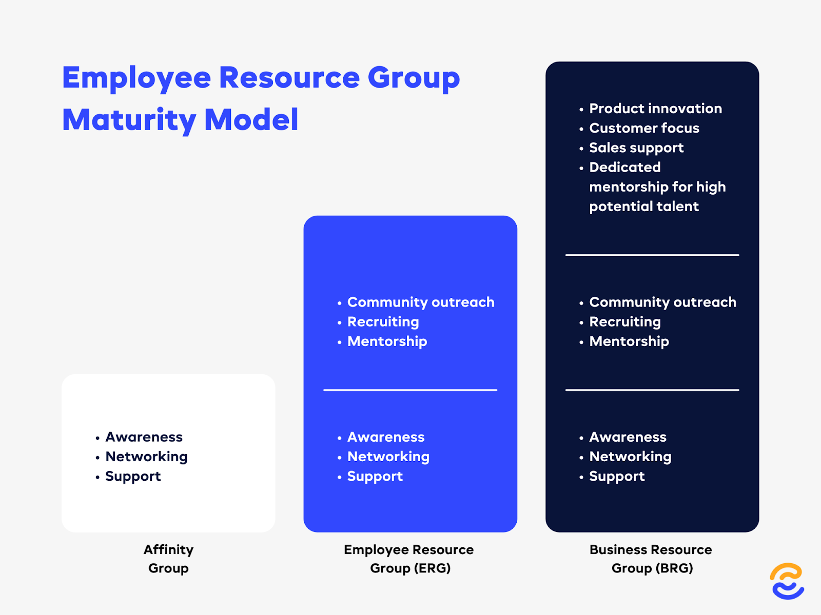 An illustration of the employee resource group maturity model.