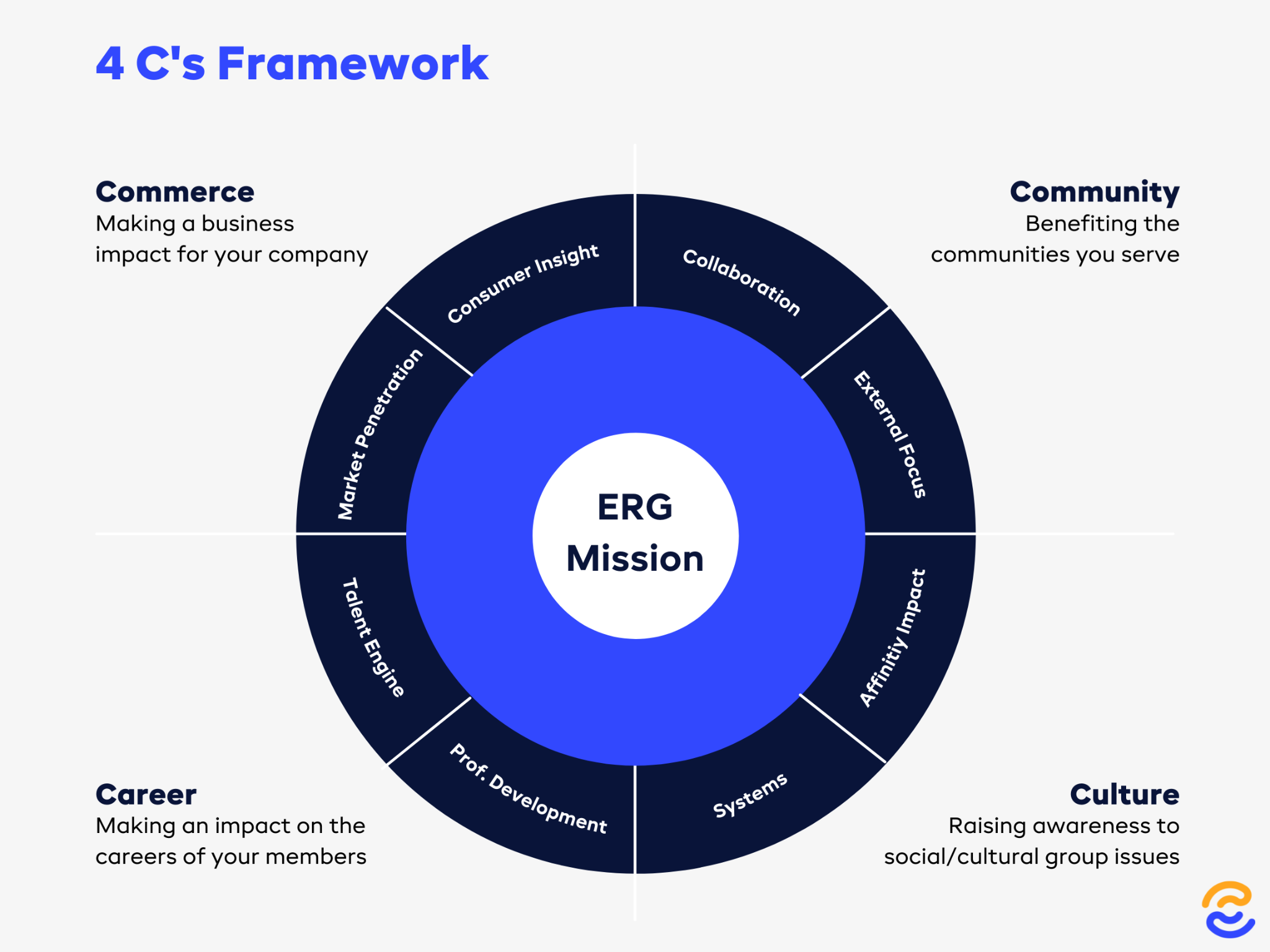 Illustration of the 4 C's framework