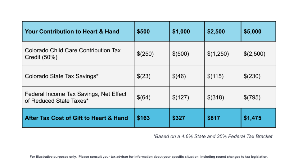Tax information table; for a contribution of $500, the after tax cost of gift to Heart & Hand is $163