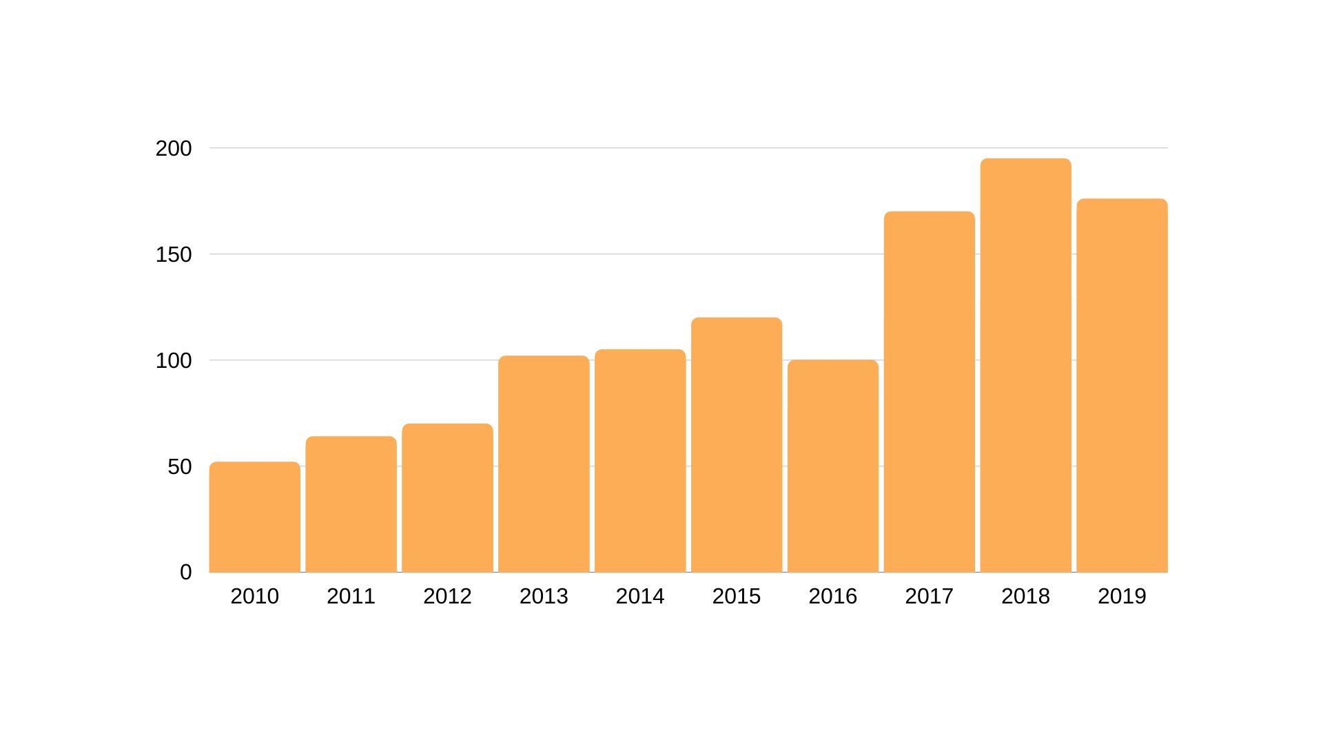 Bar graph of program enrollment from 2010 to 2019, trending upward