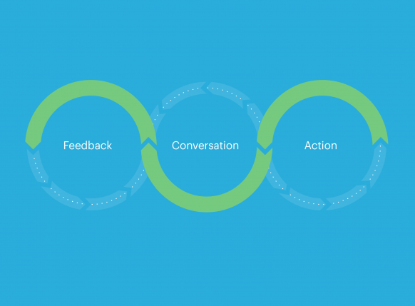 Graphic displaying the symbiotic relationship between Feedback, Conversation, and Action