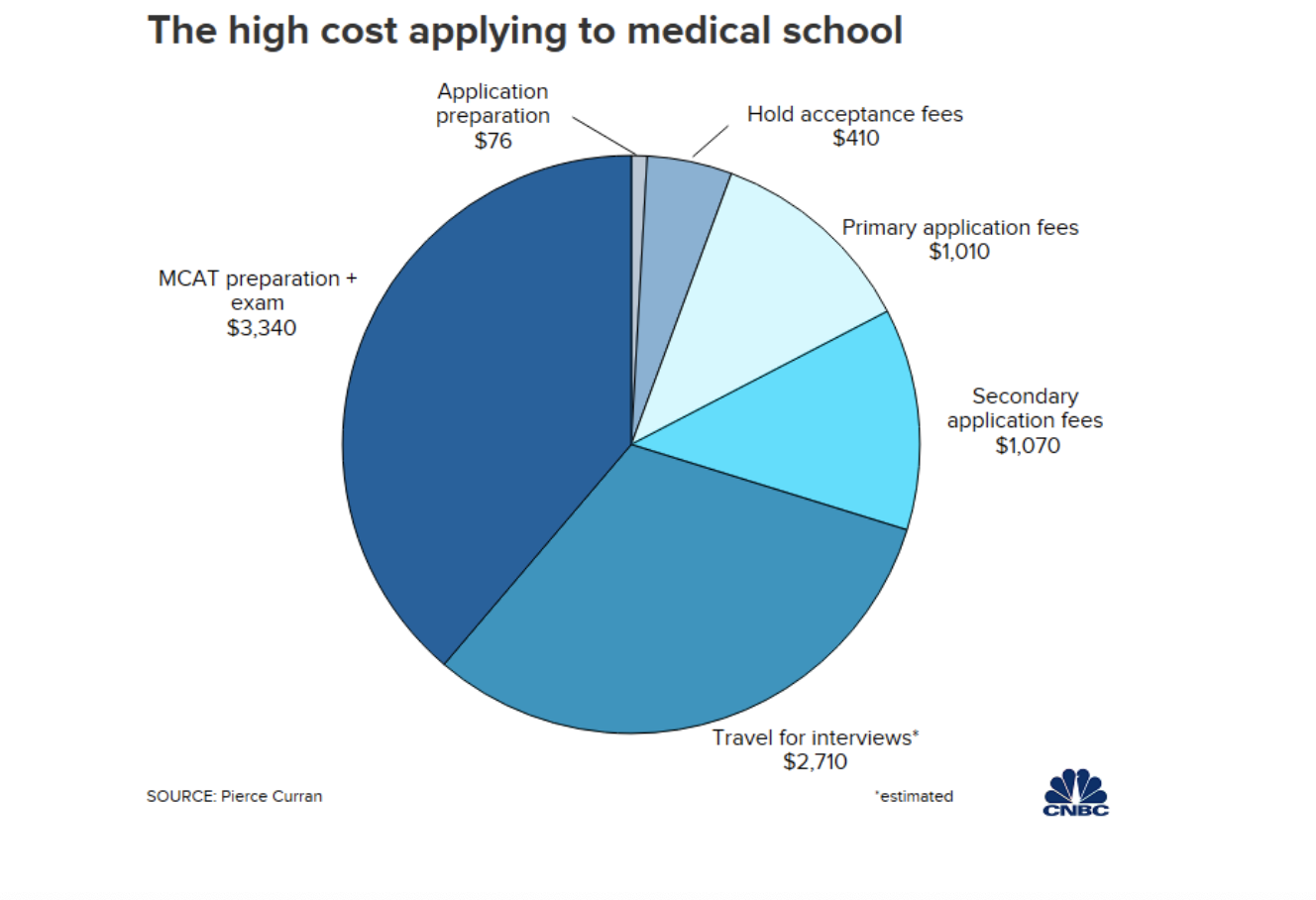 the high cost of applying to medical school