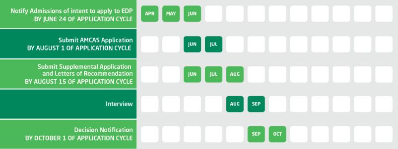 Feinberg's EDP program timeline