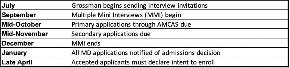 Application timeline for Grossman