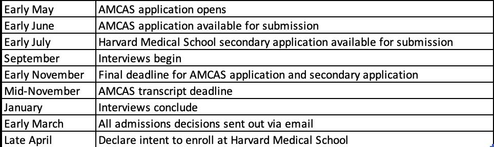 Application timeline for Harvard Medical School