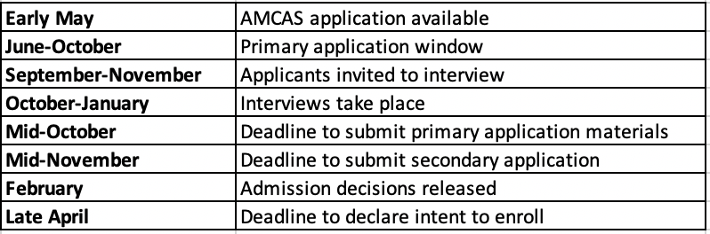 Application timeline for Mayo Clinic Alix School of Medicine