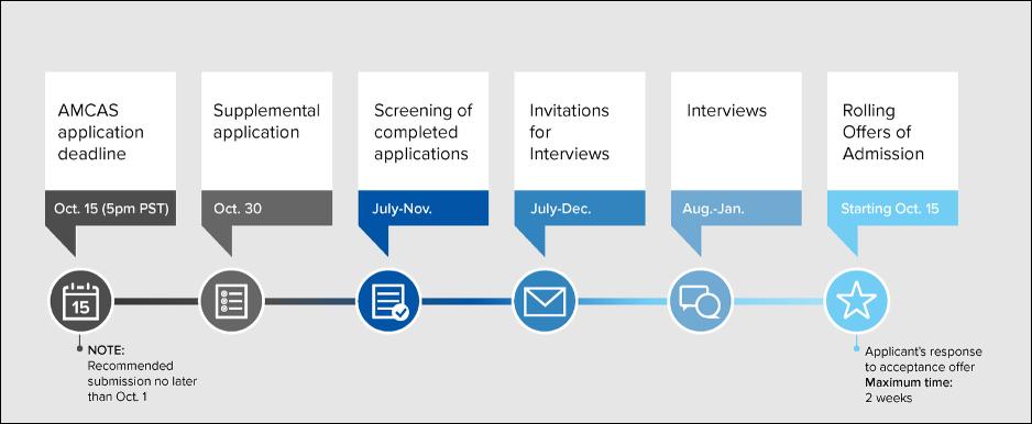 Application timeline for David Geffen School of Medicine