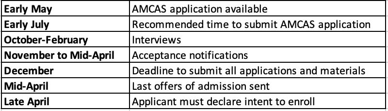 Application deadline for Washington University School of Medicine